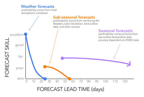 Subseasonal to Seasonal S2S Forecasting lead time versus skill or | NOAA Weather Program Office